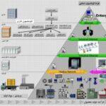 کانال تلگرام محصولات labview